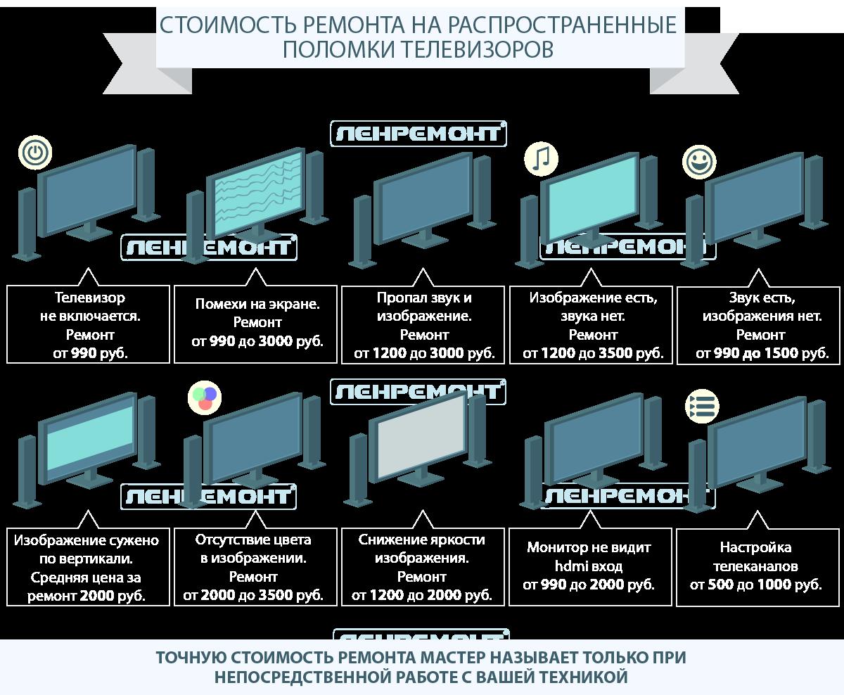Ремонт телевизоров в Москве на дому