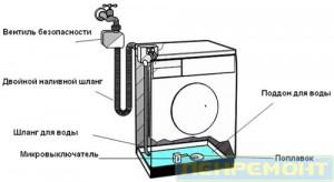Система аквастоп